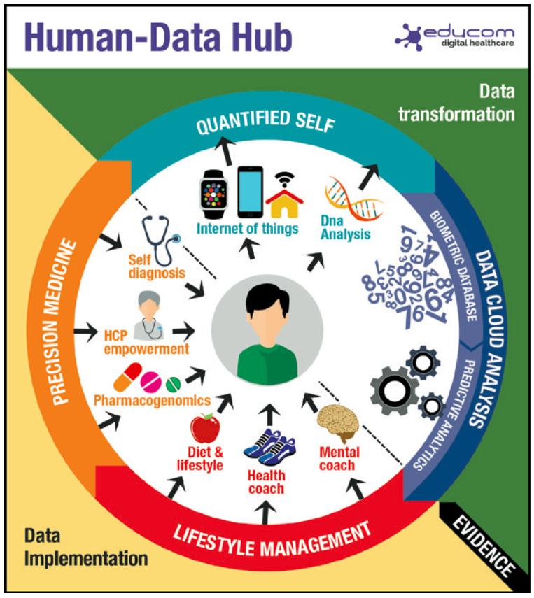 HUMAN DATA HUB