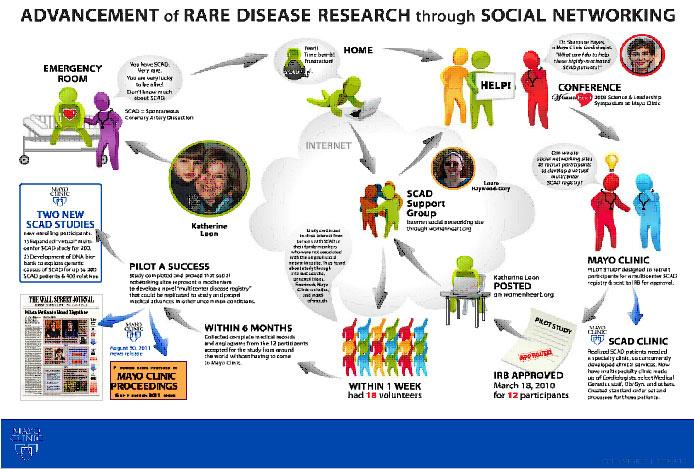 Mayo Clinic: case study