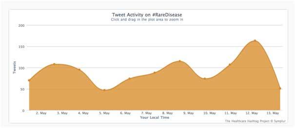 twitter-rare-disease