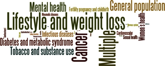social-network-health