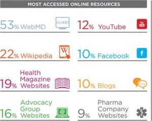 fonti-online-informazioni-salute